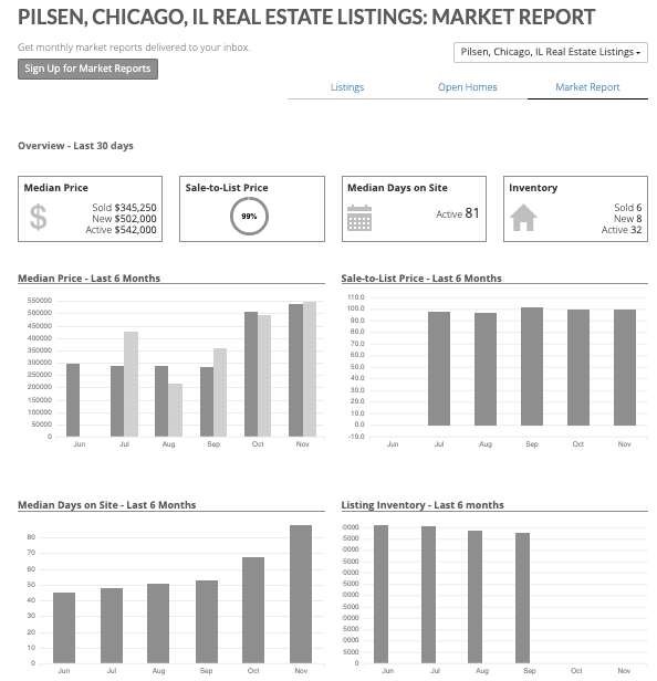 Chicago Real Estate Market Data