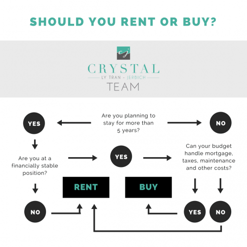 Start your real estate search with the Crystal Tran Team of Berkshire Hathaway KoenigRubloff Realty